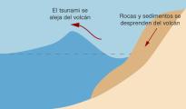 tsunami indonesia curva grafica